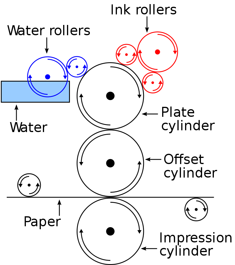 Yrithinndderivative work: Cirne (talk) - Offset.png, CC BY-SA 3.0,