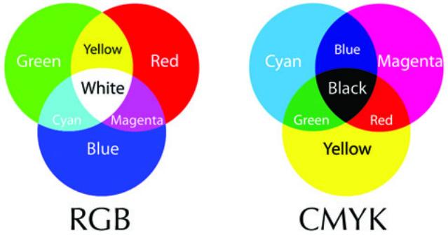 Paleta kolorów RGB, CMYK i PANTONE